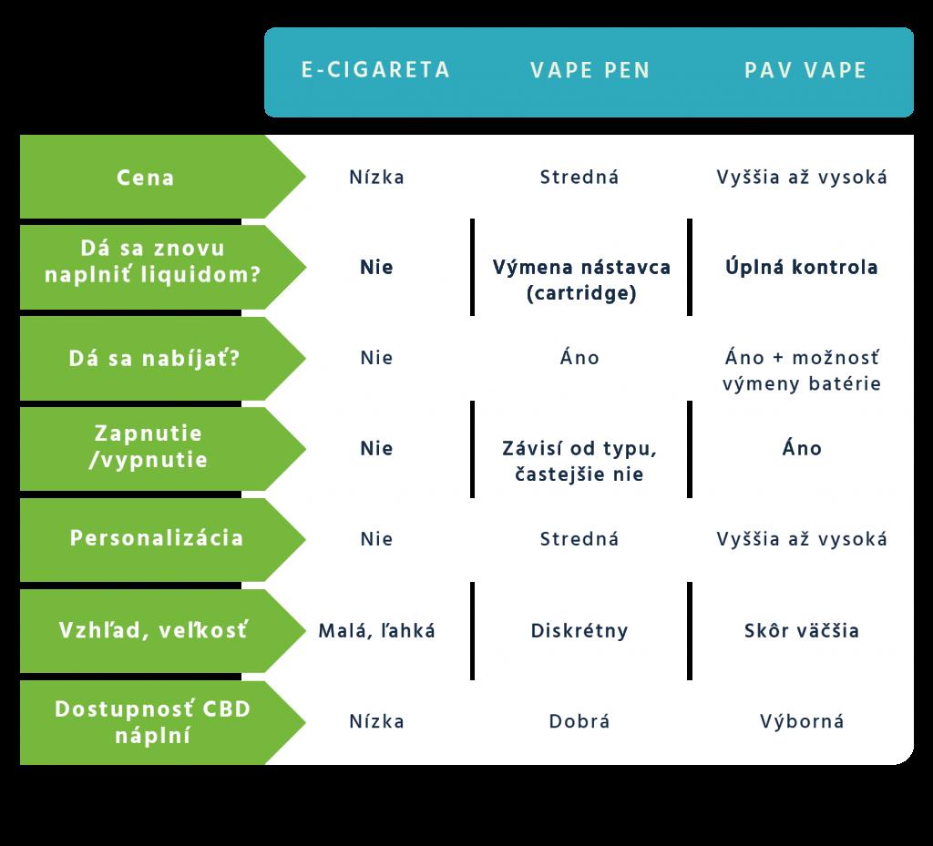 Tabuľka plusov a mínusov jednotlivých zariadení určených na vapovanie